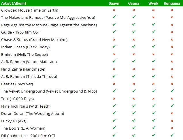 Gaana_Saavn_Wynk_Hungama_Comparison_Table_1.jpg