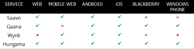 Gaana_Saavn_Wynk_Hungama_Platforms_Table.jpg