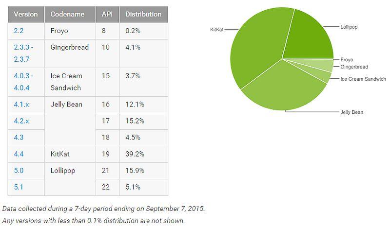 android_distribution_data_september_google.jpg