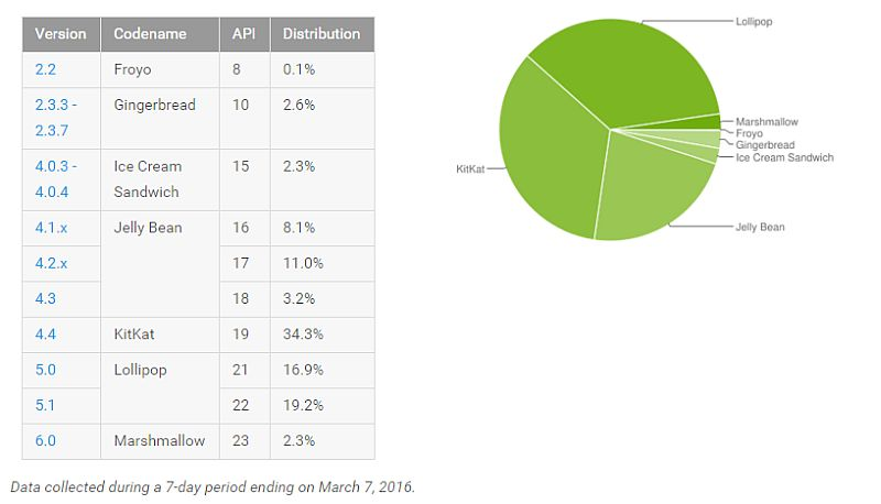 android_distribution_figures_march_google.jpg