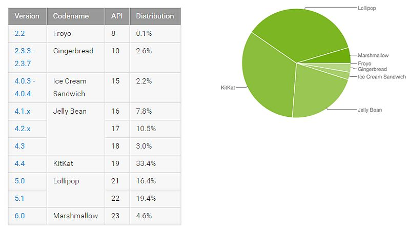 android_distribution_numbers_april.jpg
