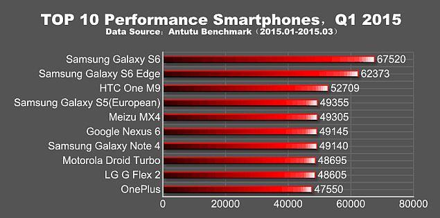 antutu_benchmark_top10_phones_q1_2015.jpg