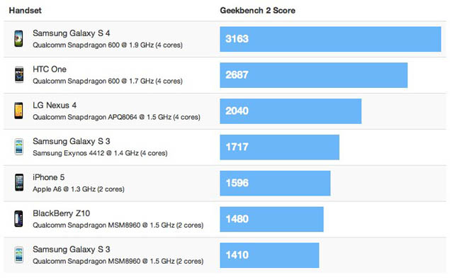 Samsung Galaxy S4 beats Apple iPhone 5 and HTC One in benchmark scores