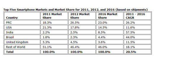 top-smartphone-markets.jpg