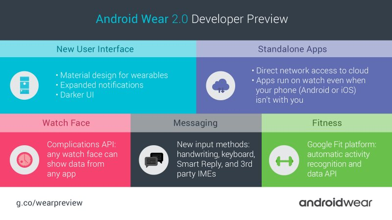 android_wear_20_changes_infographic.jpg