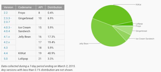 platform_distribution_android_google.png
