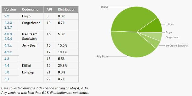 google_distribution_data_may.jpg