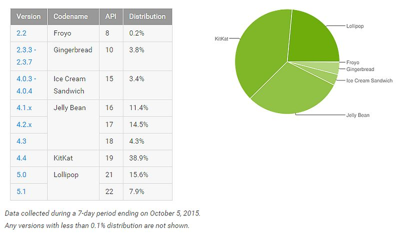 google_distribution_data_october.jpg