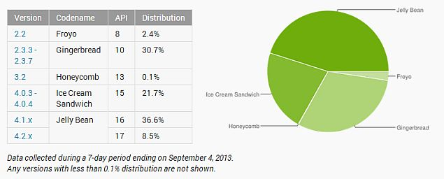 Android 4.2.x on just 8.5 percent of devices, 4.3 yet to make a significant dent