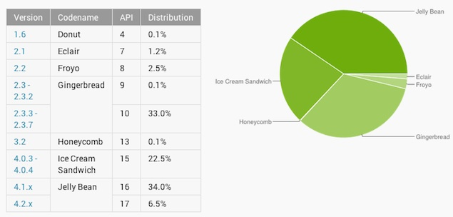 Android 4.2.x on just 6.5 percent of devices, August data reveals
