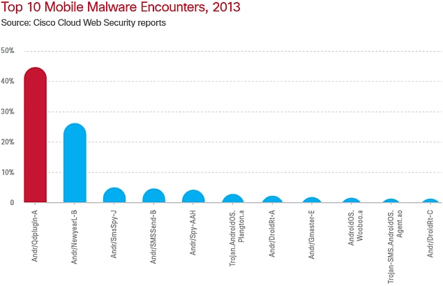 Android devices targeted by 99 percent of all mobile malware in 2013: Cisco