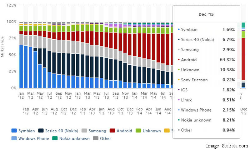 android vs ios market share