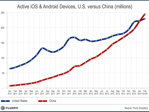 China overtakes US to become top smart device market, India growing 8th fastest: Report
