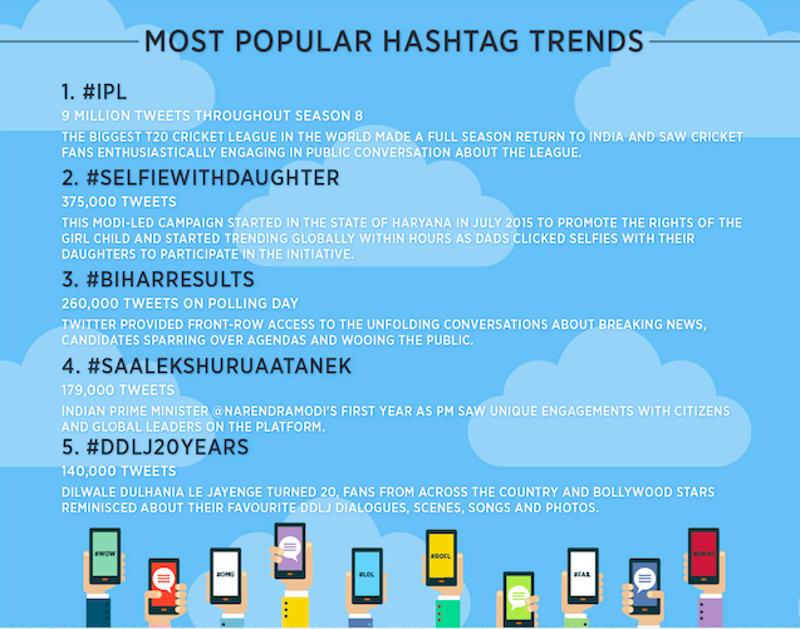 Twitter_hashtags_2015.jpg