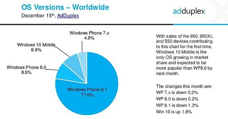 adduplex_windows_phone_stats_wmpoweruser.jpg