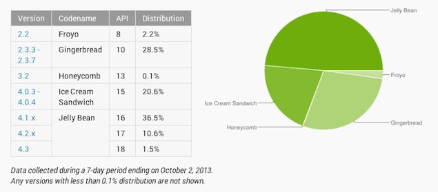 Android 4.3 on 1.5 percent of devices, Gingerbread retains second largest share