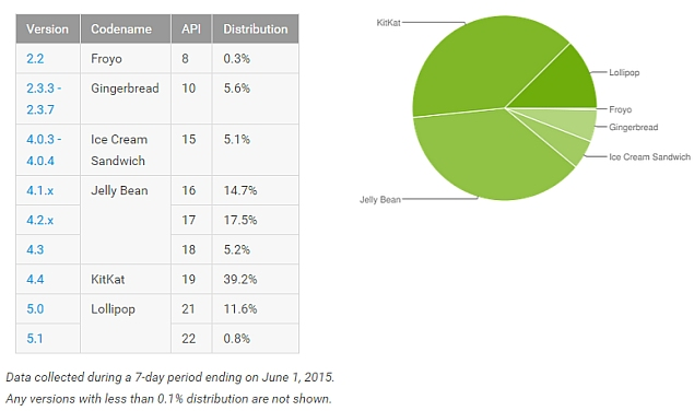 android_distribution_numbers_june_2015_google.jpg