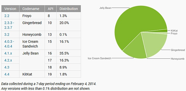 Jelly Bean numbers continue to rise in January's Android distribution charts