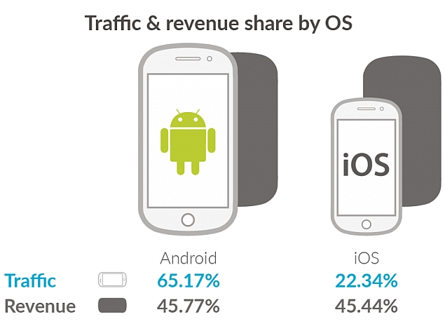 Android Overtakes iOS in Mobile Ad Revenues for the First Time: Opera