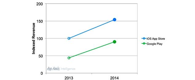 app_annie_android_ios_app_revenue_table.jpg