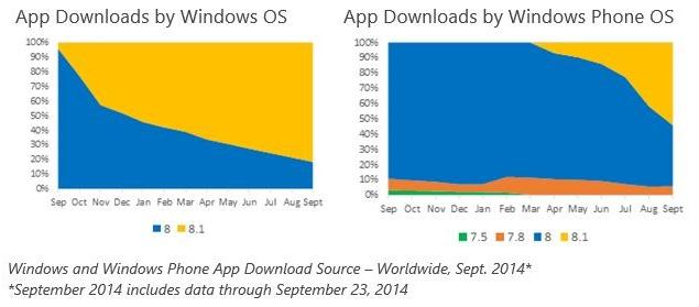 app_download_os_platform_sept_blog.jpg