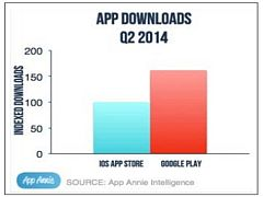 Android Apps Again Top iOS in Downloads; Still Lag Behind in Revenue