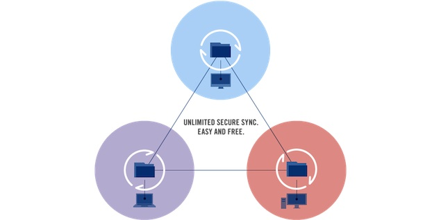BitTorrent Sync open to all, lets you run your own Dropbox-alternative