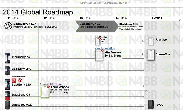 Leaked BlackBerry 2014 Roadmap Tips Upcoming Launches