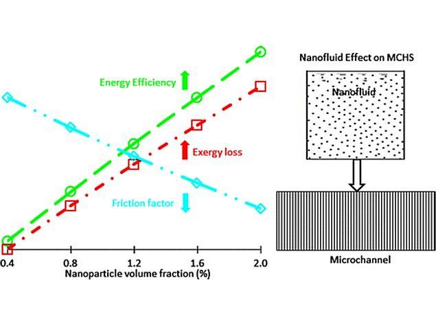 Nanofluids Developed to Keep Electronics Cool