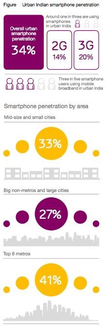 ericsson_mobile_broadband_stats_india.jpg