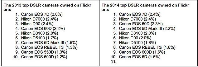 flickr_dslr_cameras_ranking_petapixel.jpg