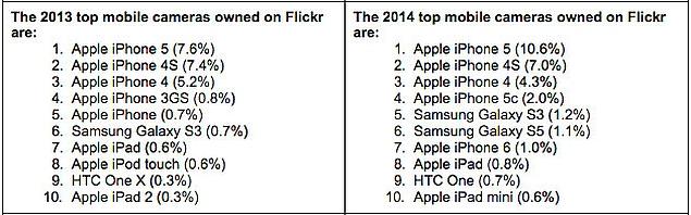 flickr_mobile_camera_ranking_petapixel.jpg