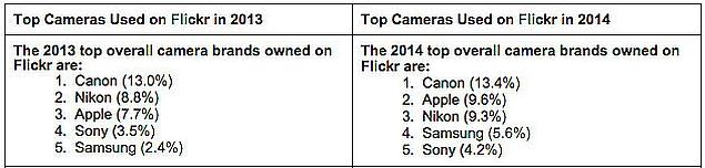 flickr_mobile_dslr_camera_ranking_petapixel.jpg