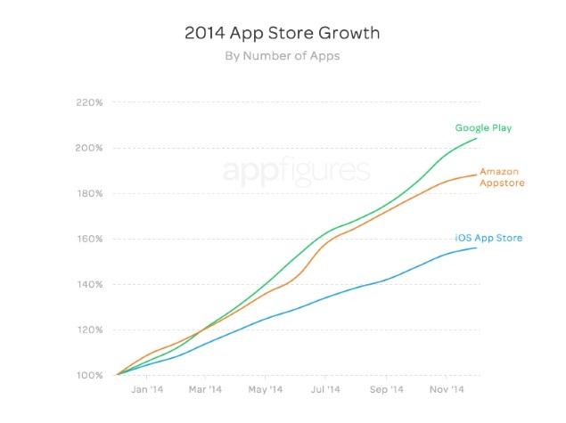 2014_app_store_growth_appfigures.jpg