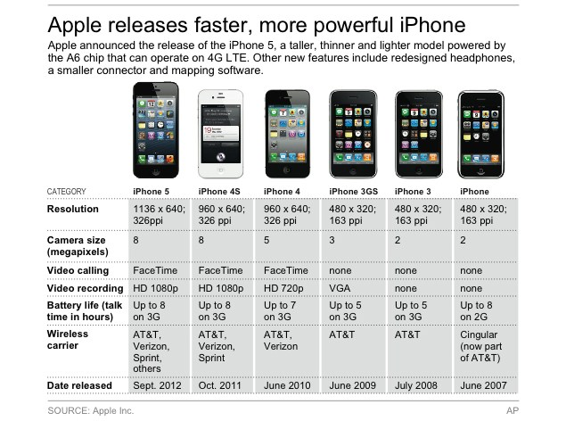 Apple iPhone 5: First look | NDTV Gadgets360.com