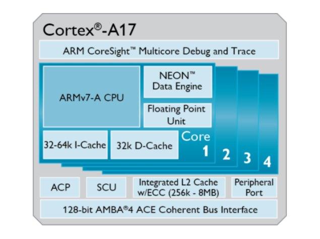 ARM Cortex A17 mid-range processor announced for 2015 debut