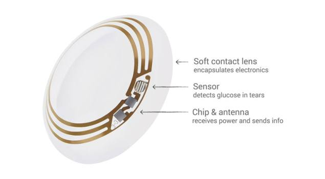 Google-smart-contact-lens-prototype-Graphic-635.jpg
