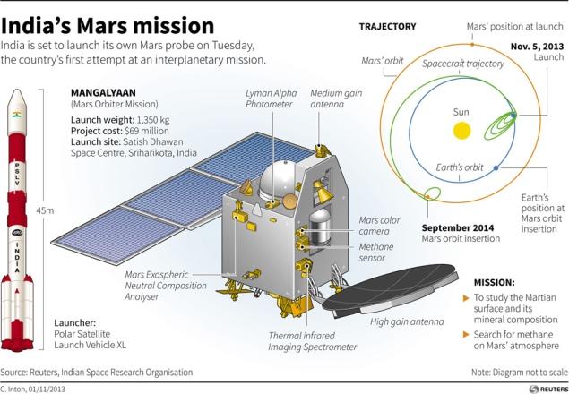 isro mars mission news - photo #15