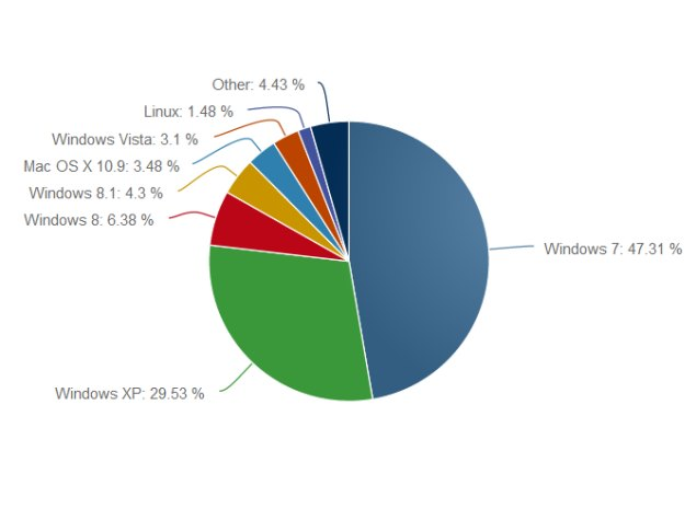 Windows XP marketshare said to be at 30 percent despite impending end of support