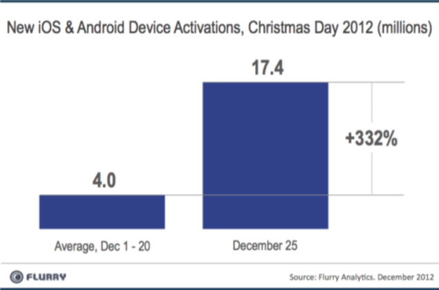 Record 17.4 million Android and iOS devices activated on Christmas Day 2012: Report