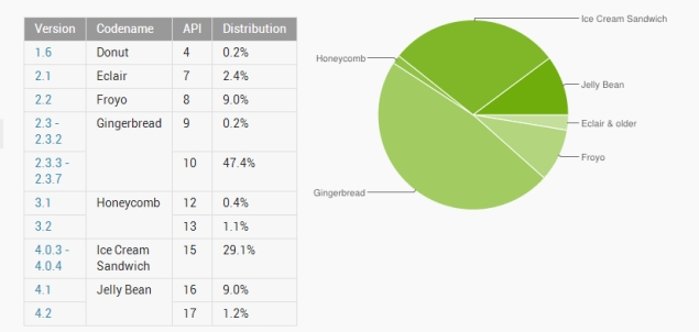 Jelly Bean now on over 10% Android devices, Gingerbread finally below 50%