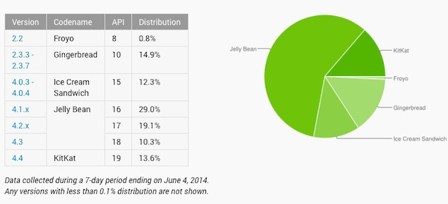 KitKat Now Running on 13.6 Percent of Android Devices: Google