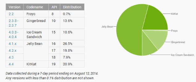 android_distribution_data_google_july.jpg