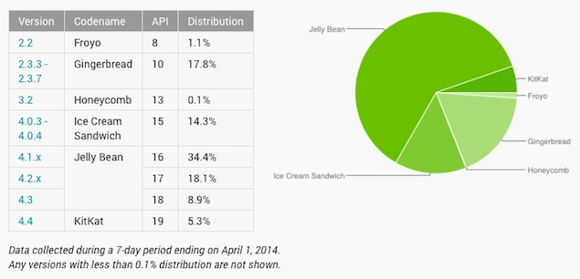 Android 4.4 KitKat doubles market share in March: Google