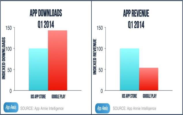 app_annie_revenue_chart.jpg