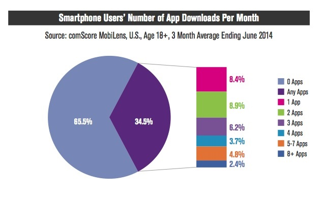 Most Smartphone Users Don't Download Any Apps: Report