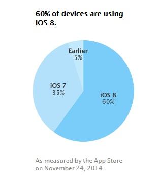 app_store_distribution_november.jpg