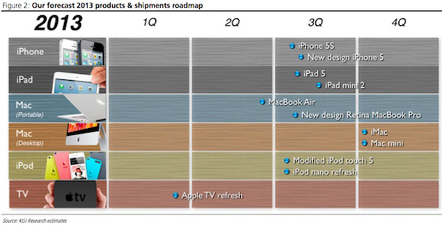 Analyst predicts Apple's 2013 product lineup, includes new iPad mini, iPhone 5S