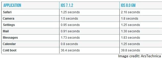 apple_ios_8_7_timimg_apps_chart_arstechnica.jpg