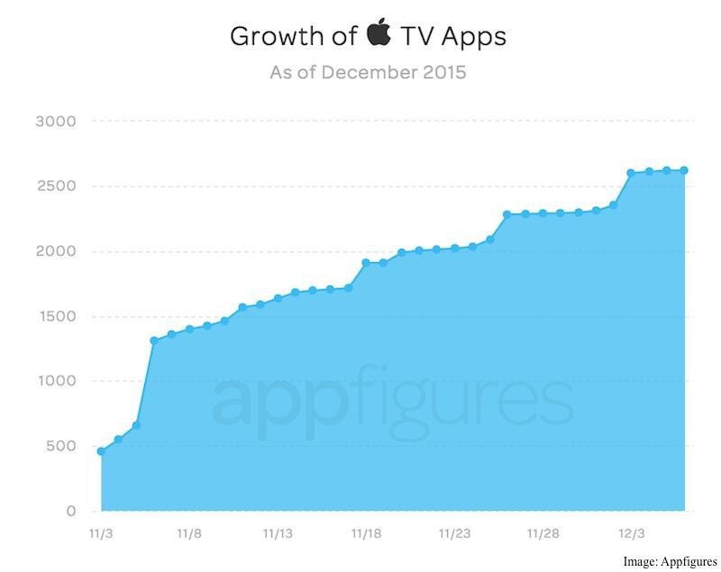 apple_tv_apps_growth_appfigures.jpg